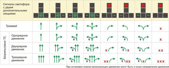 Светофор с двумя секциями